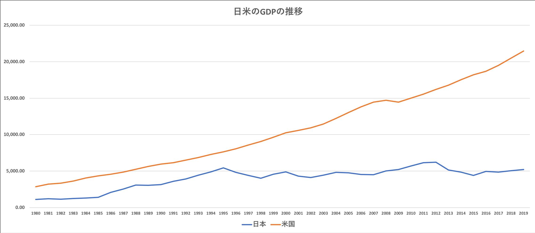 日本と米国のGDPの推移の差