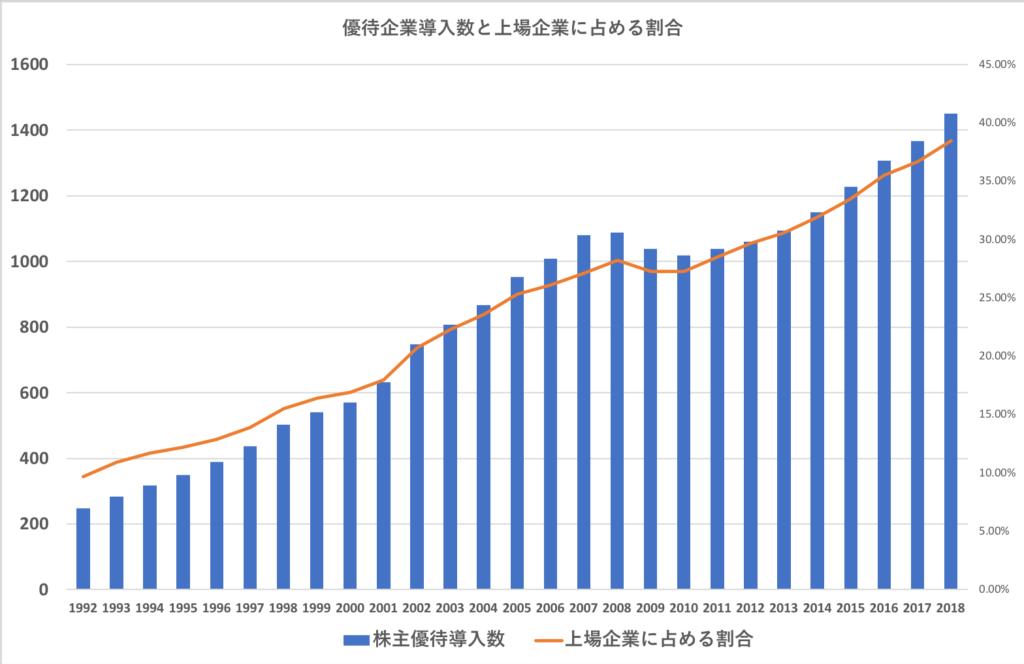 日本の上場企業の優待実施数と割合