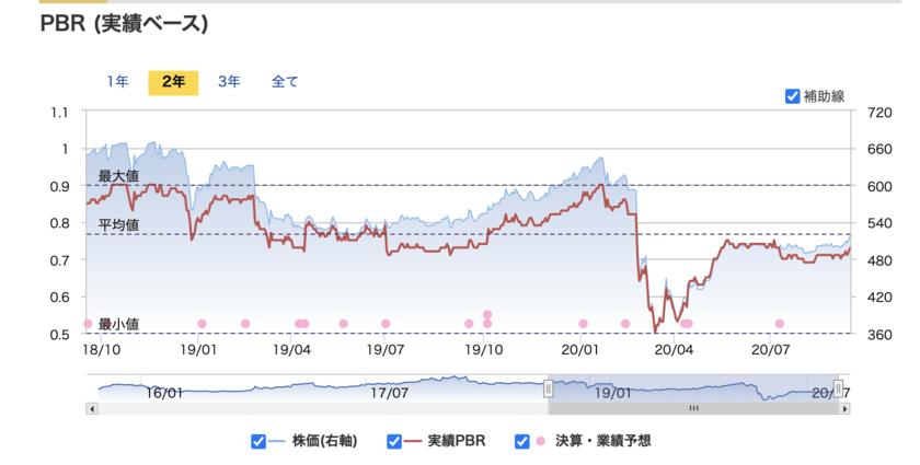 きょくとうPBR (実績ベース)
