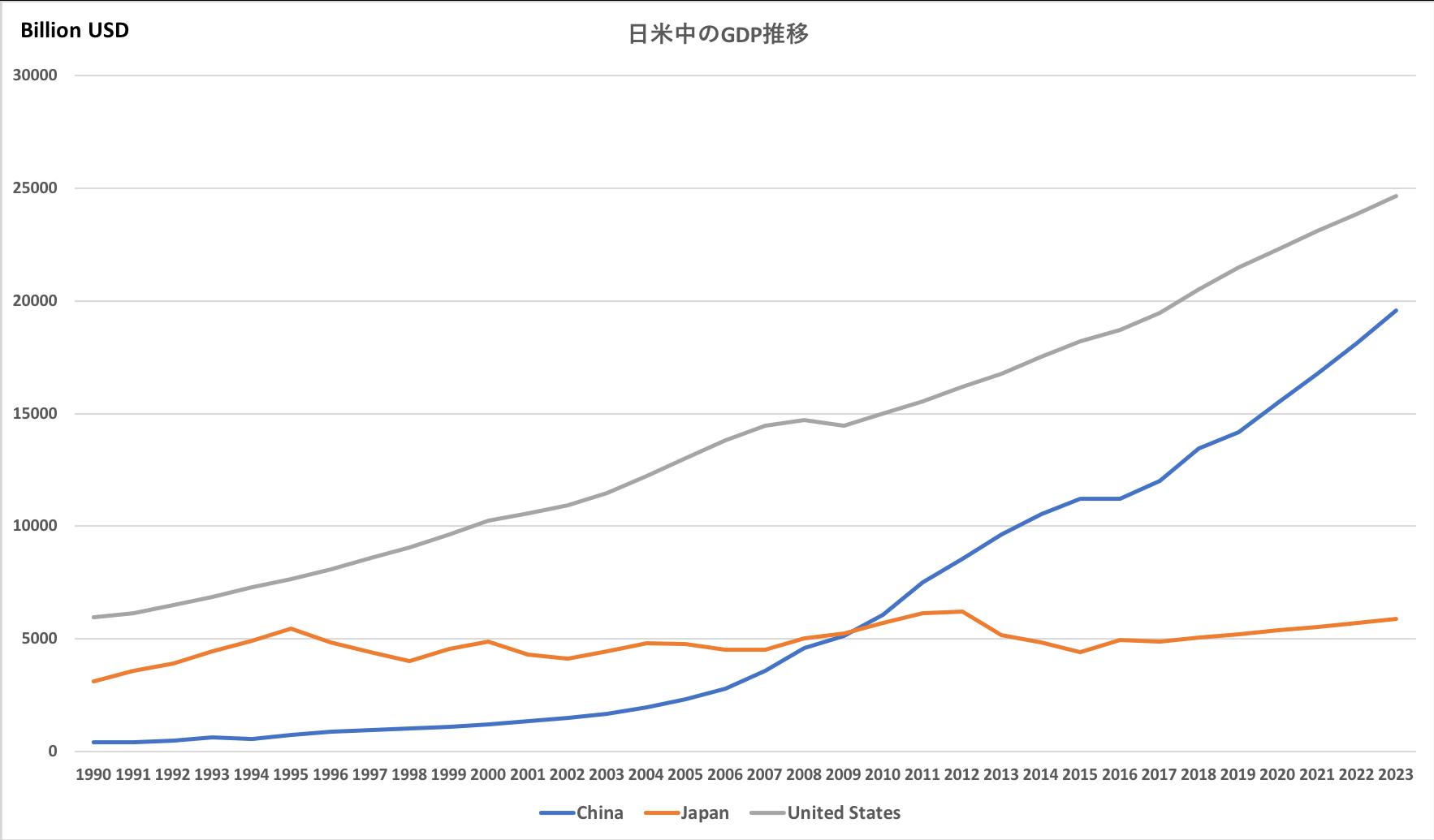 日米中のGDP推移