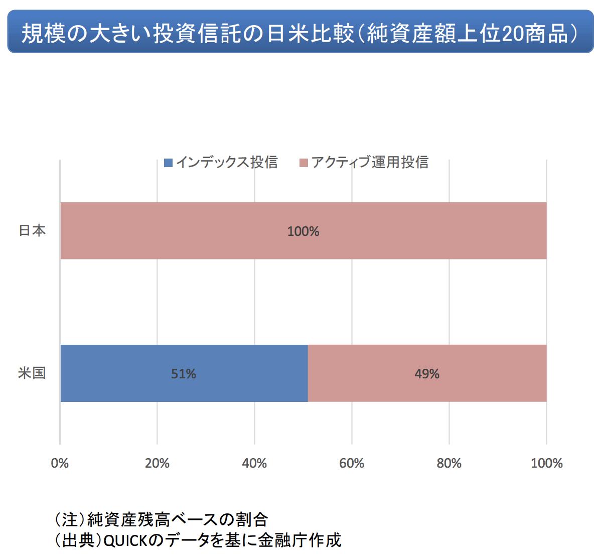 日本アクティブ型とパッシブ型投信の比率