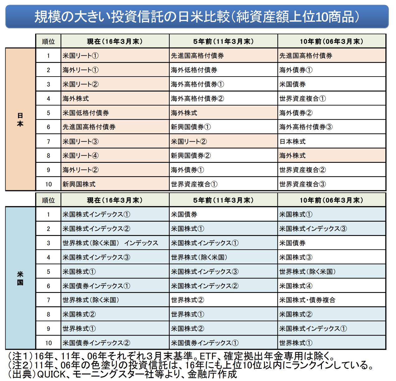 規模の大きい投資信託の日米比較(純資産額上位10商品)