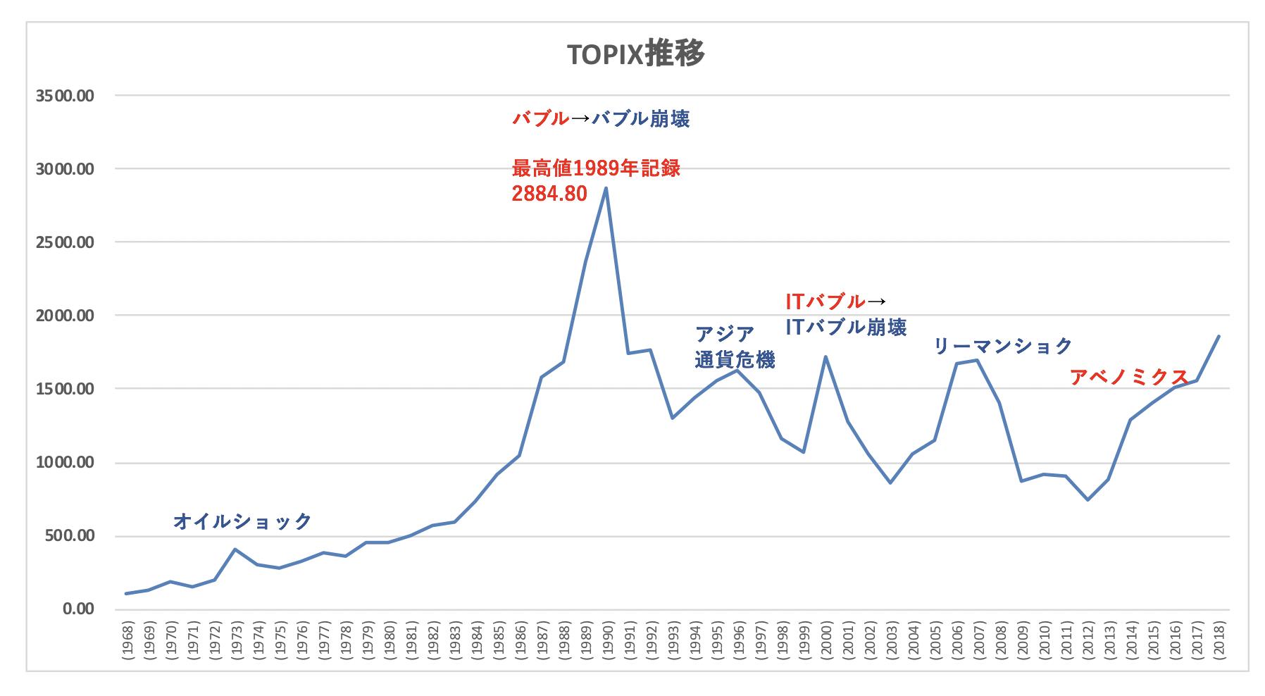 TOPIXの推移
