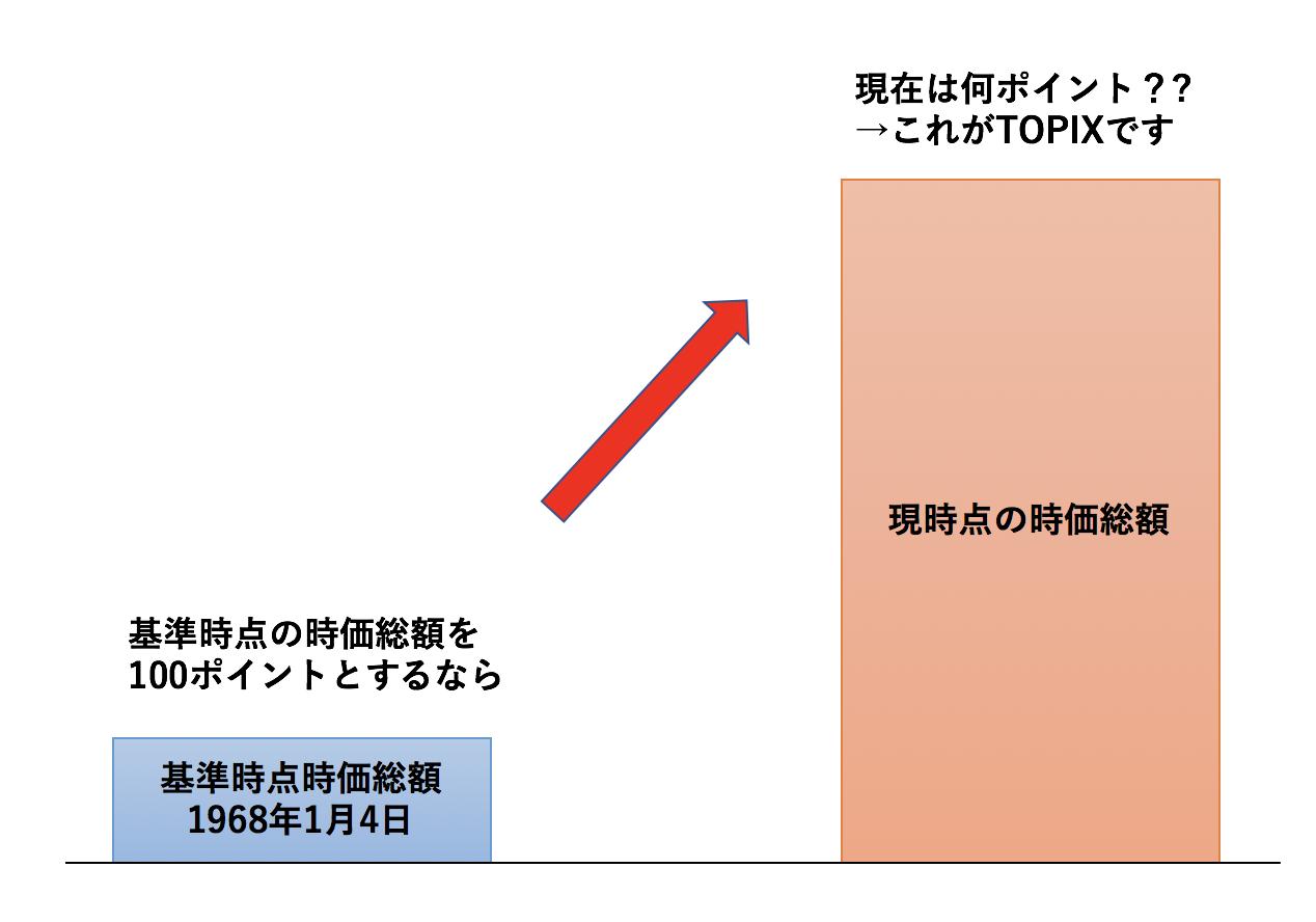 TOPIXの求め方を図解