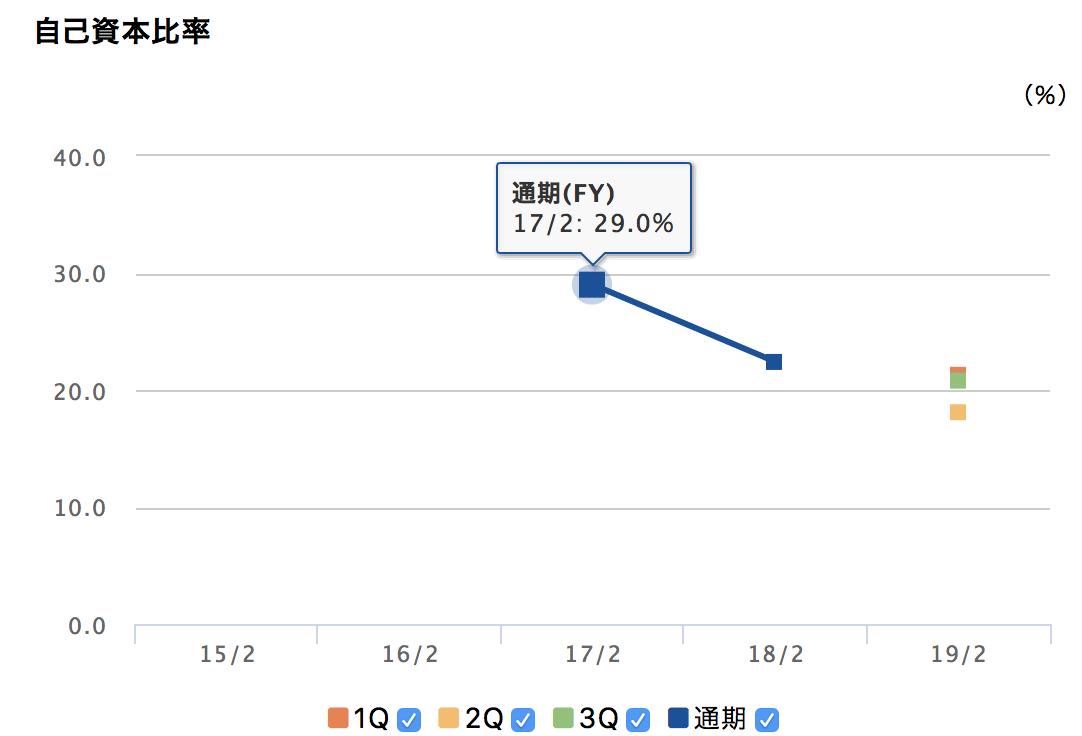 ナルミヤ・インターナショナルの自己資本比率の推移