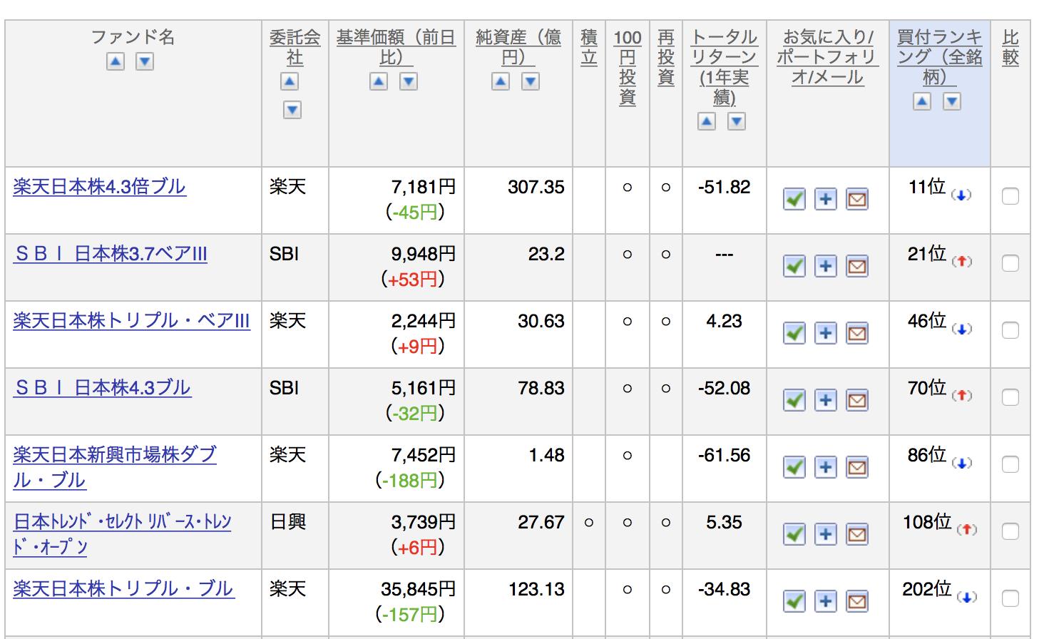 楽天証券で取り扱いがあるレバレッジ型投資信託の販売数上位