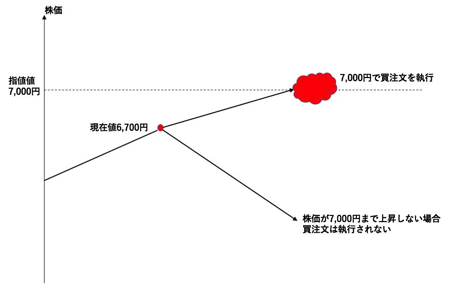 逆指値の図解