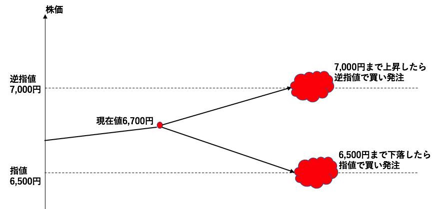逆指値・OCO・ツイン指値を図解
