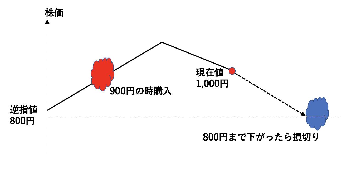 逆指値の使用用途②-stop loss-