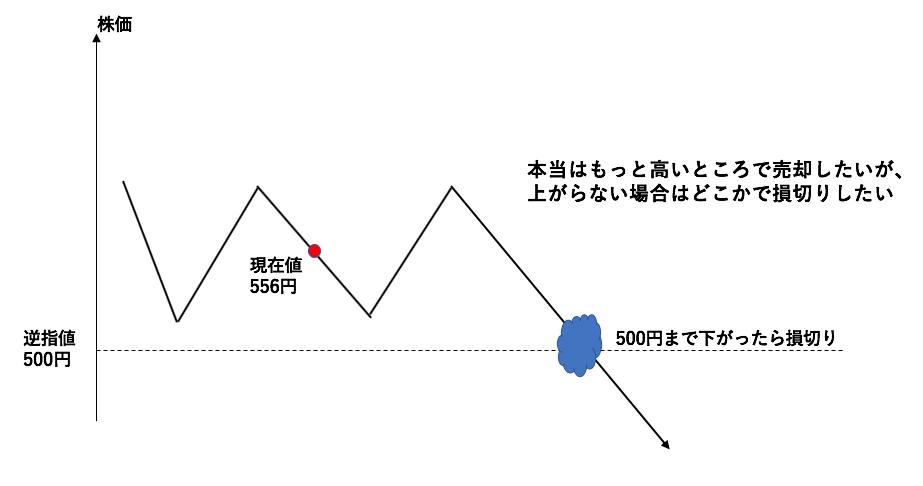 逆指値のイメージ図