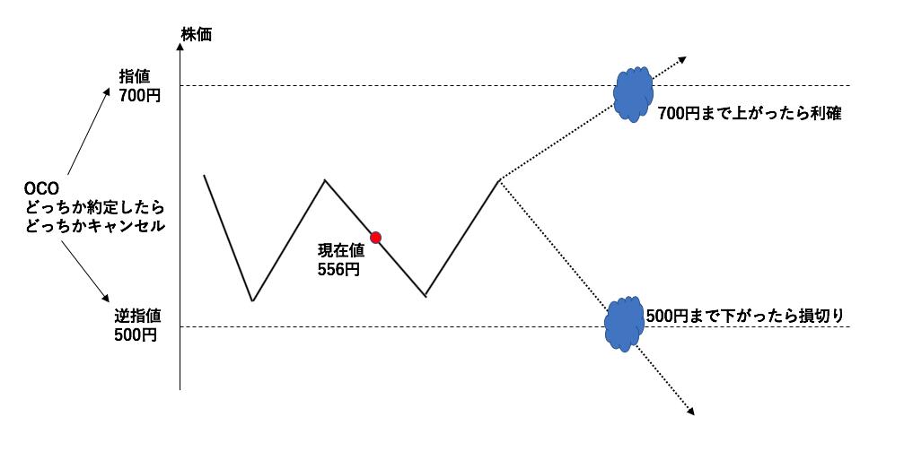 OCO注文の図解