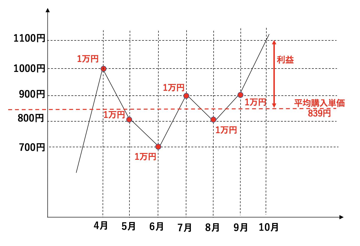 ドルコスト平均法のメリットである購入単価の平準化の説明