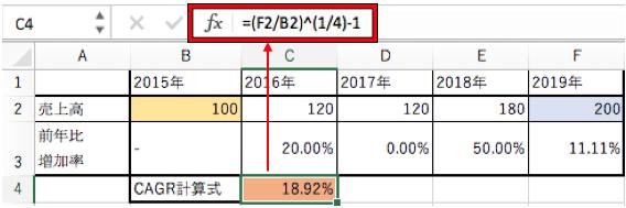 CAGRのエクセルでの計算方法