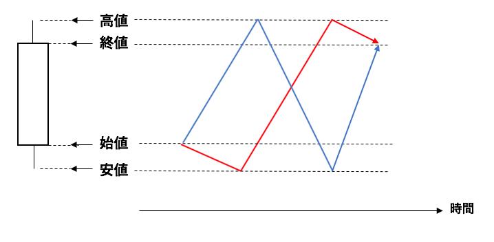 陽線とチャートの値動き