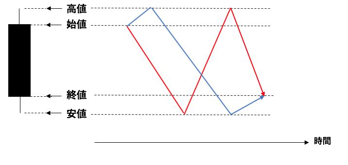 陰線とチャートの値動き