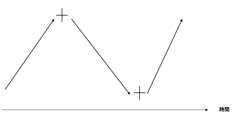 転換を表す十字線