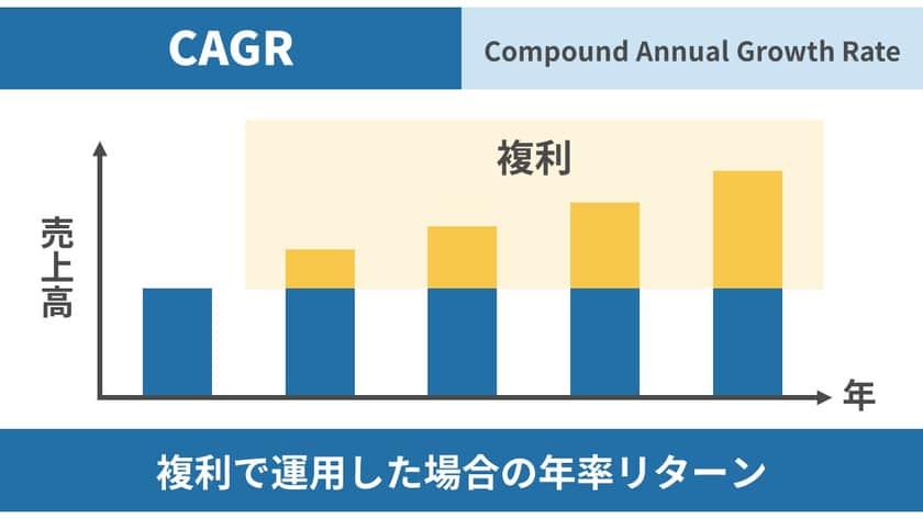 複利で運用した場合の年率リターン