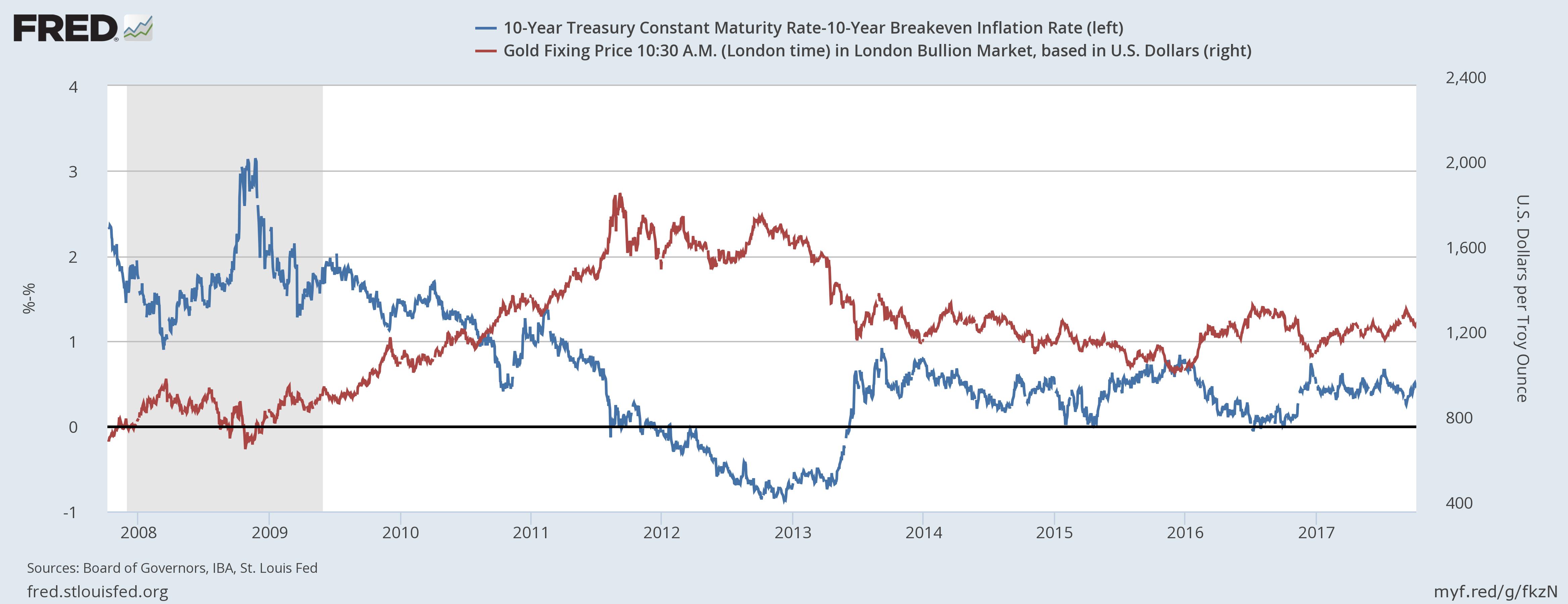 金と実質金利の推移と相関性