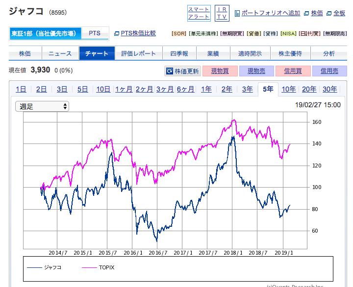 SBI証券「JAFCO株価」