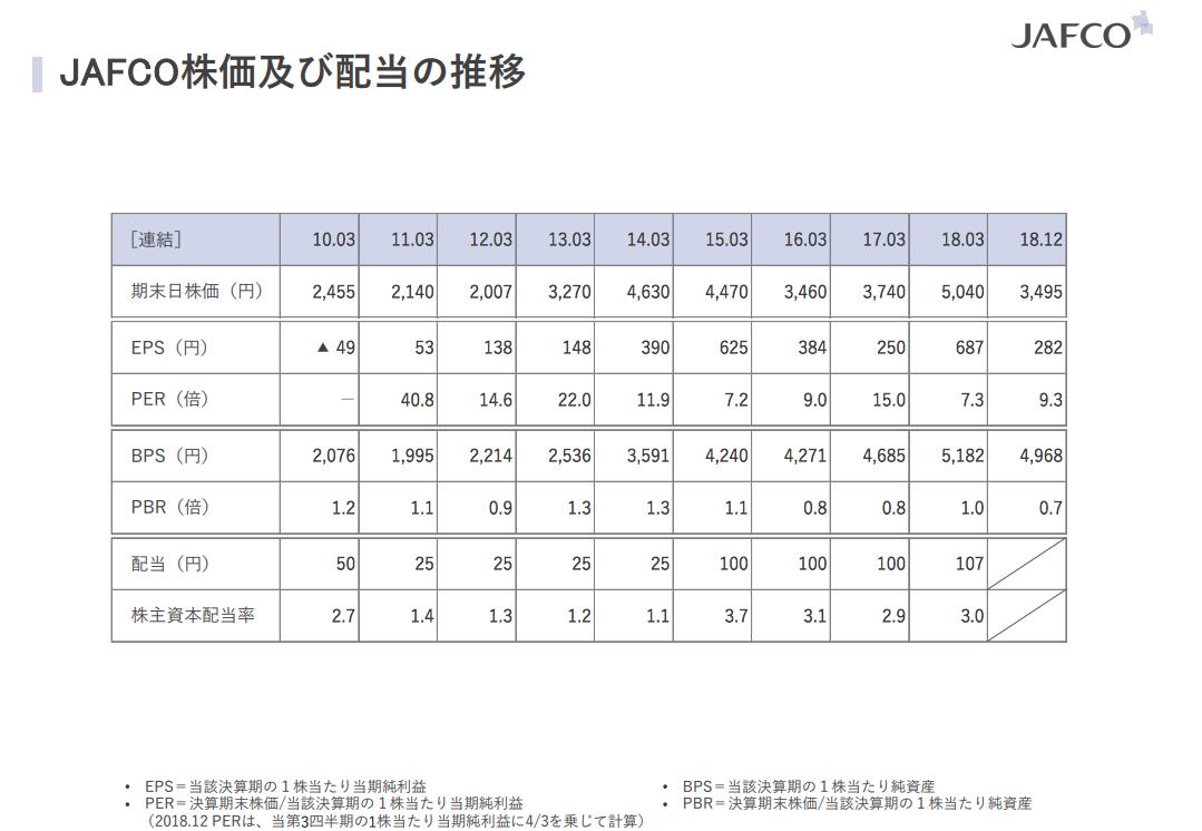 JAFCO「株価及び配当の推移