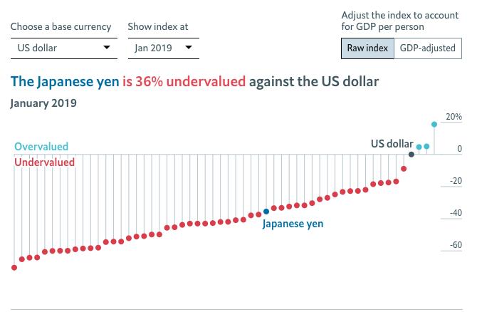 The Big Mac index japan