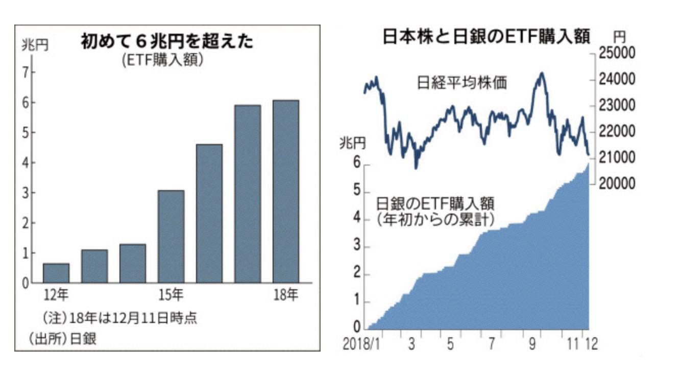 ETF日銀購入推移