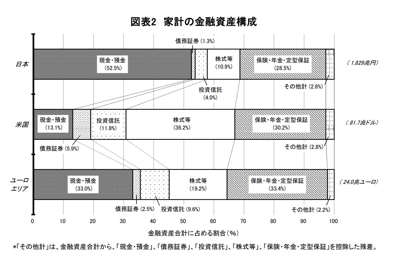 日本銀行「資金循環の日米欧比較」