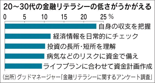 日経新聞:金融リテラシー 若者9割「高くない」