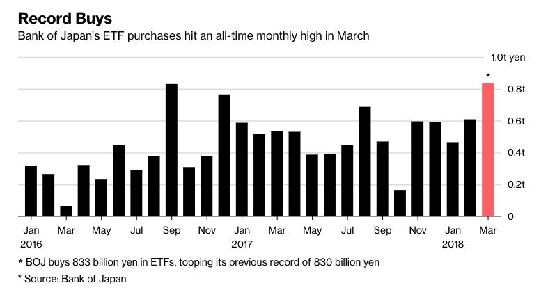 日銀ETF買い、相場波乱の3月は過去最高額-年度は6兆円超え