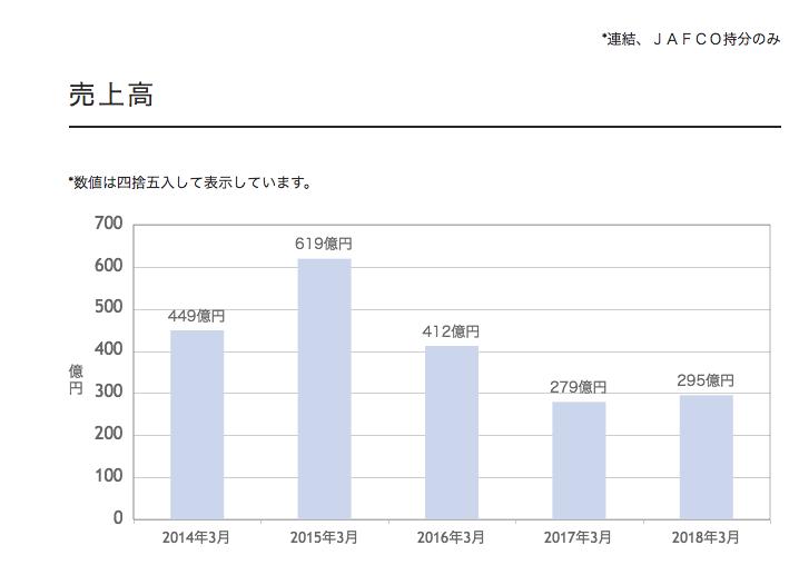 JAFCO「財務推移」:売上高