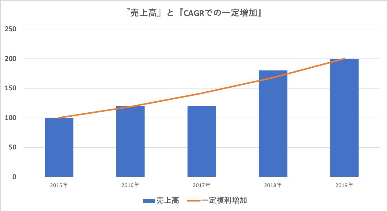 売上高の推移よ年率CAGR運用の推移