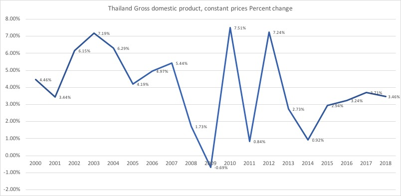 タイ経済成長2000-2018