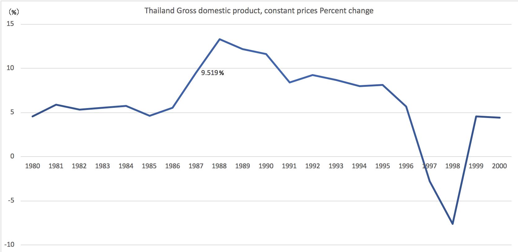 タイ王国経済成長