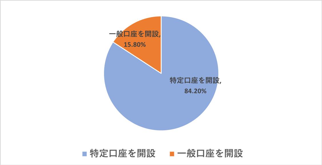 特定口座と一般口座の開設割合