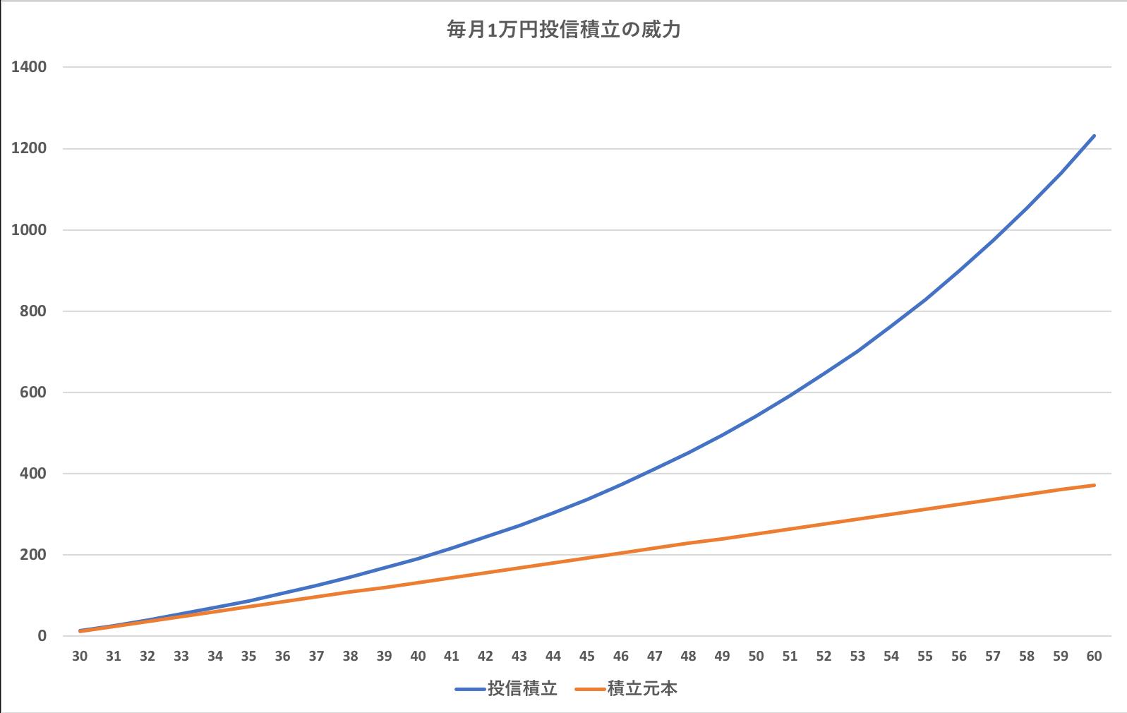 毎月1万円投信積立で形成できる資産