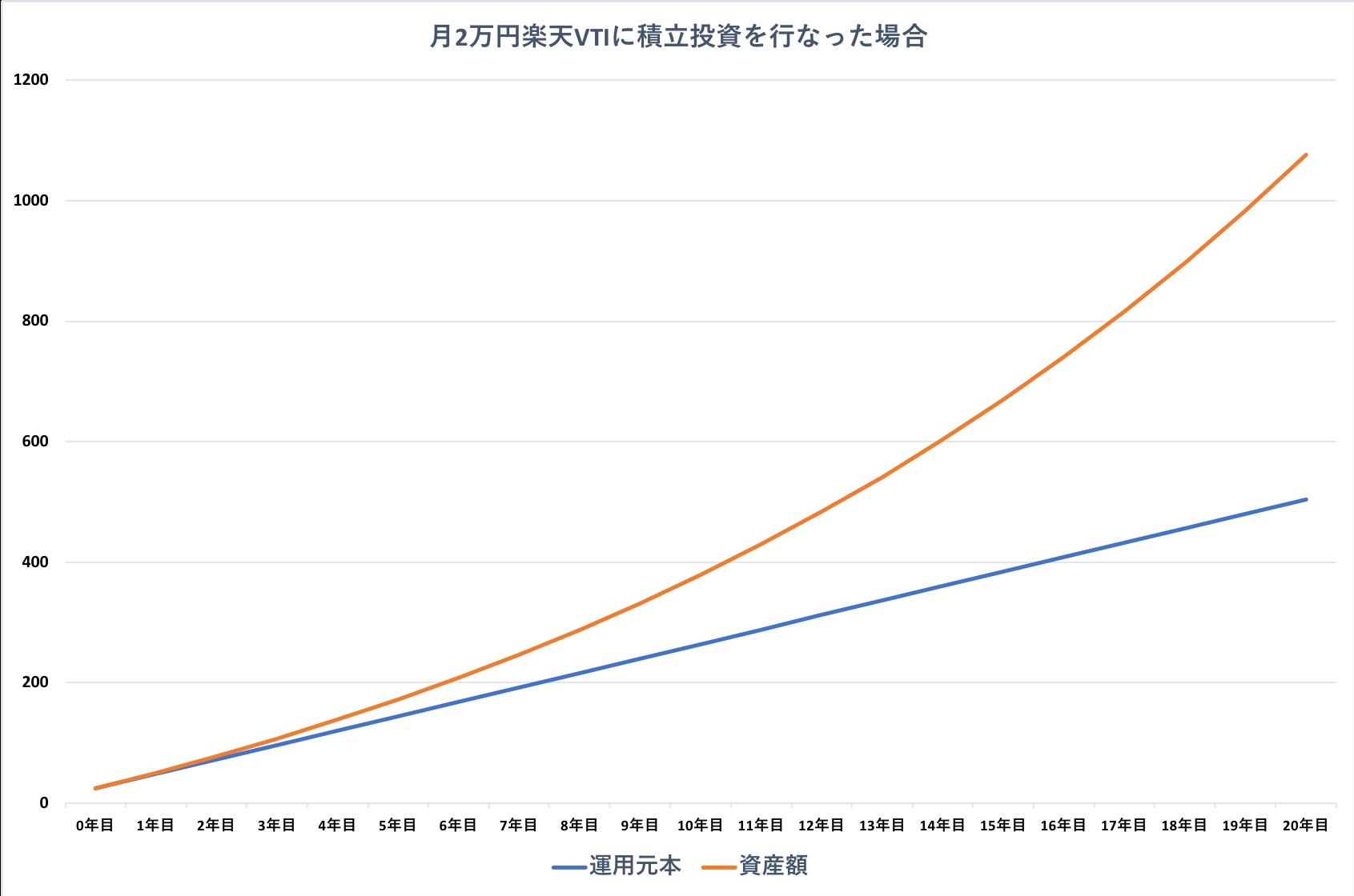 月2万円楽天VTIに積み立てた場合