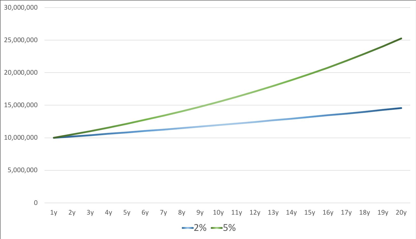 複利(2%と5%の差)