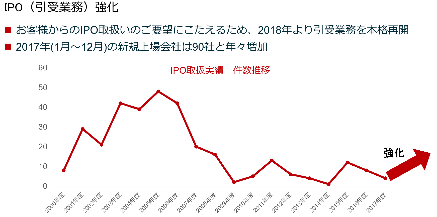 楽天証券のIPO投資の推移