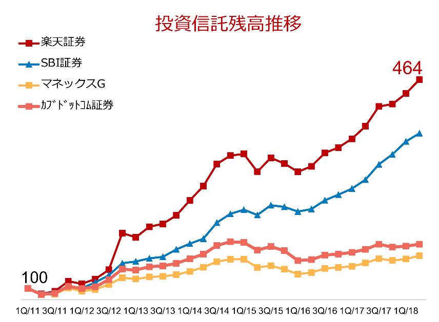 投資信託残高推移