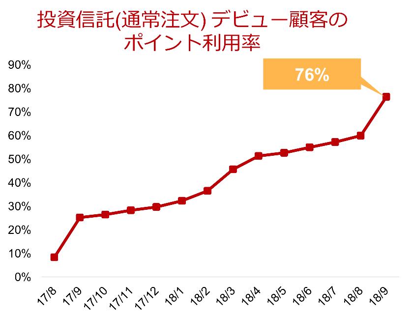 楽天証券における投資信託購入している新規顧客のポイント利用率
