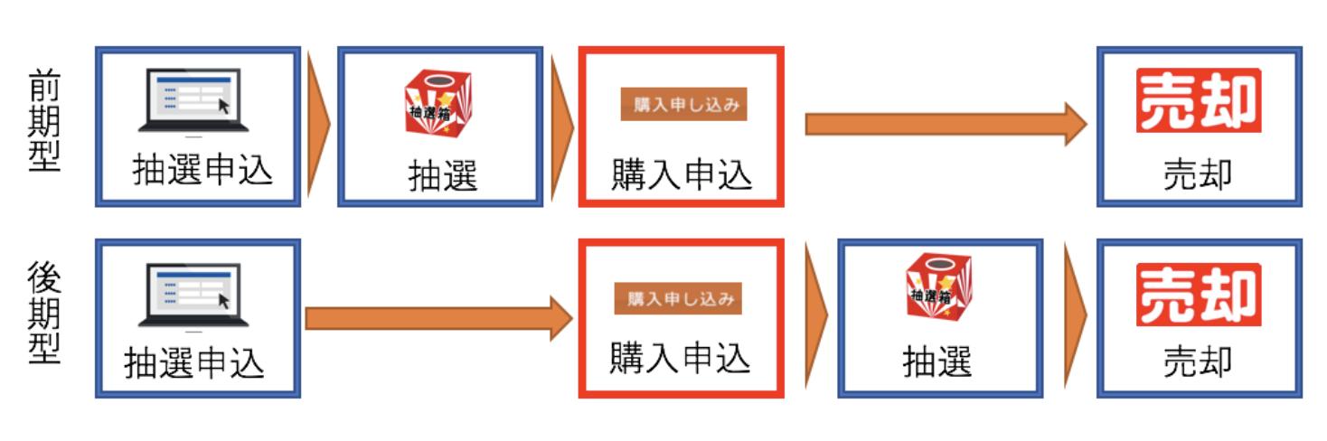 IPOの抽選スケジュール『前期型』と『後期型』