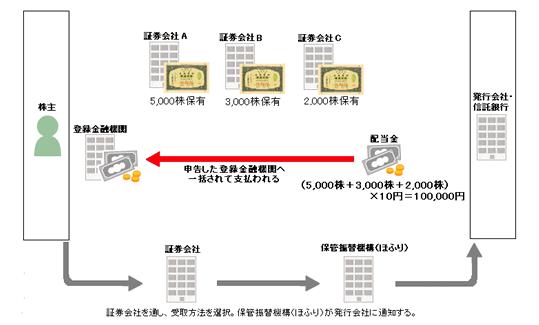 登録配当金受領口座方式の図解