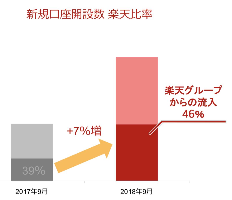 楽天証券の新規口座開設数の楽天比率