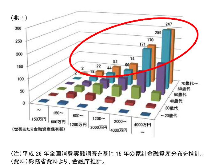 年代別の家計金融資産の分布