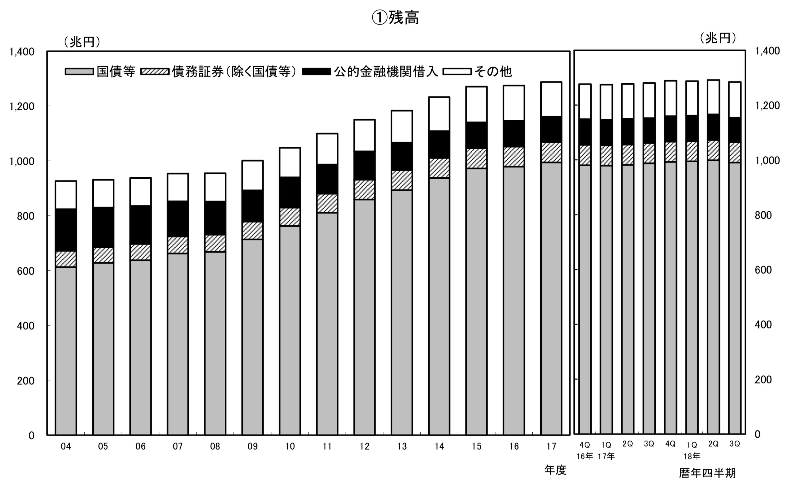 日本政府の債務残高