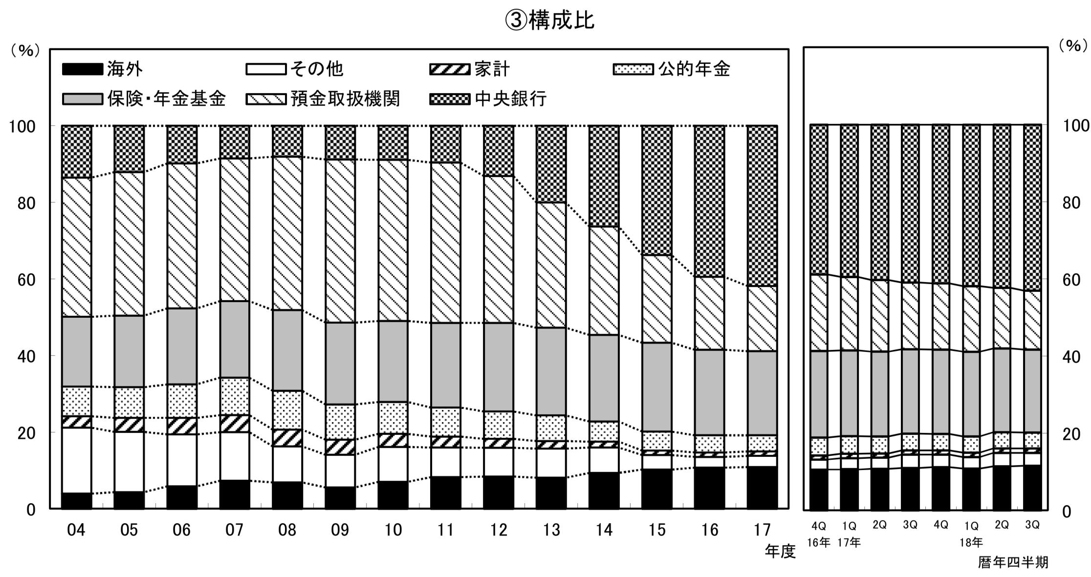 日本国債の各主体毎の保有比率