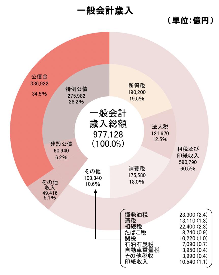 日本の歳入にしめる国債の比率