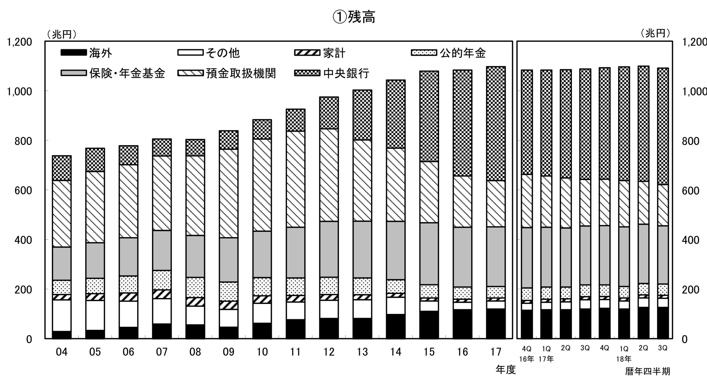 日本国債の保有者の変化