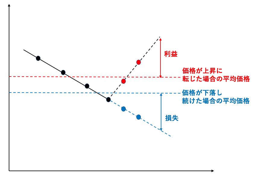 価格が下落しつづけた場合のドルコスト平均法の弱点