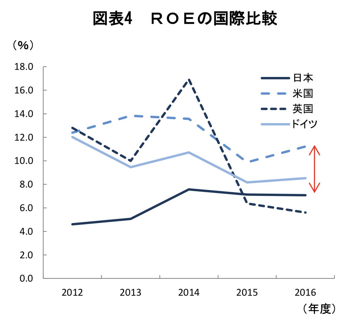 日米のROE比較